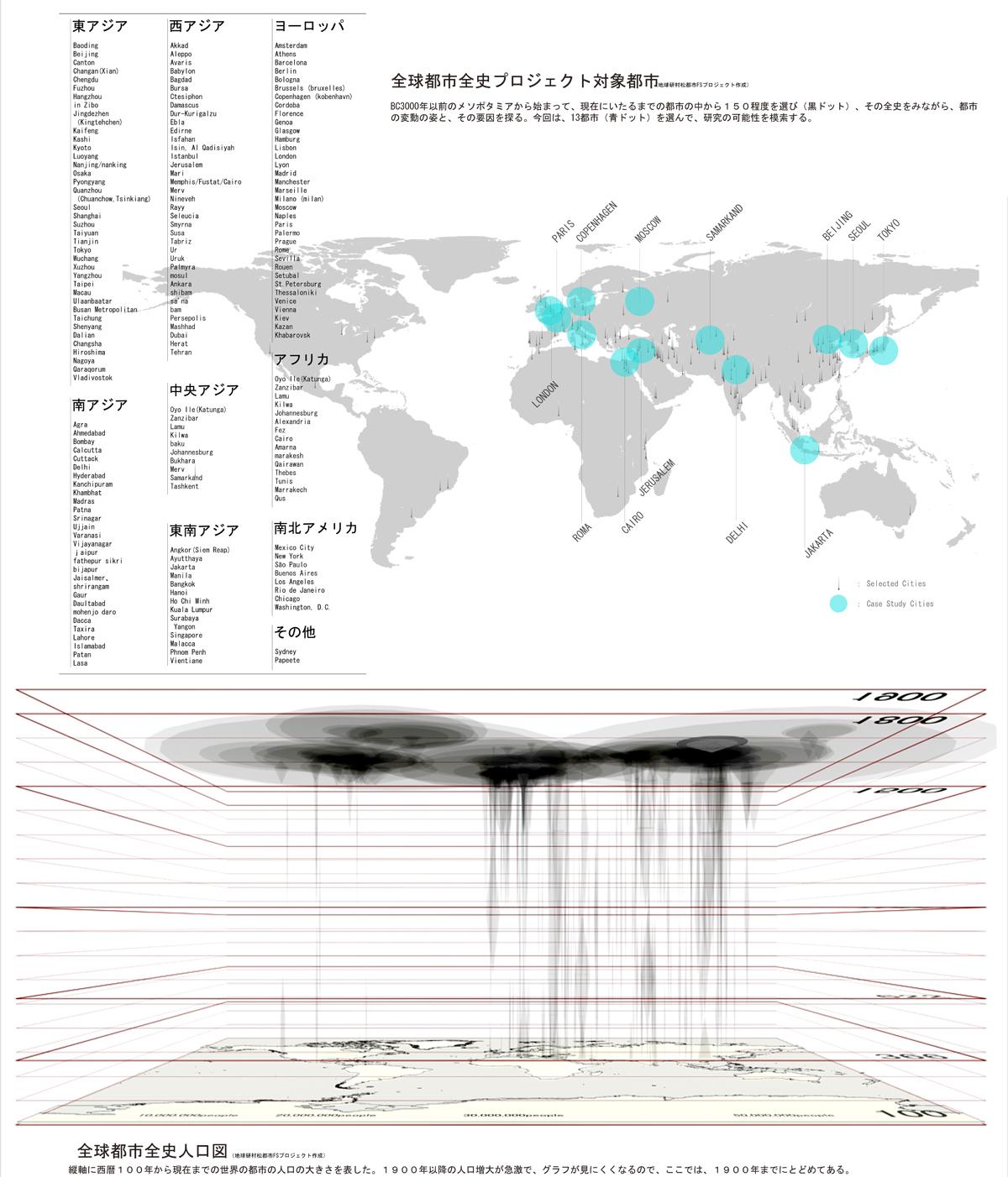 全球都市全史プロジェクト対象都市