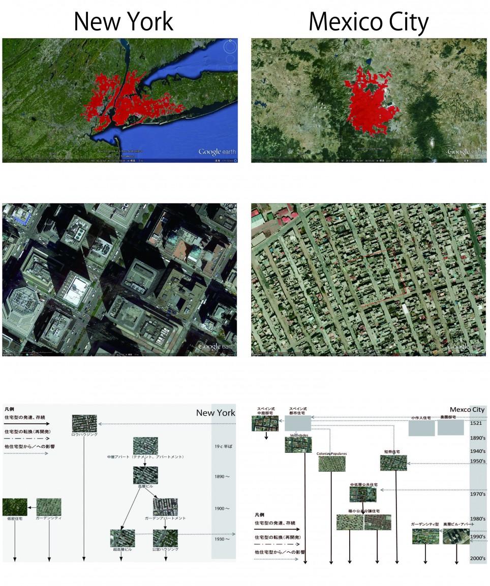 メガ都市のグローバルな連環:居住環境類型から見る(1)