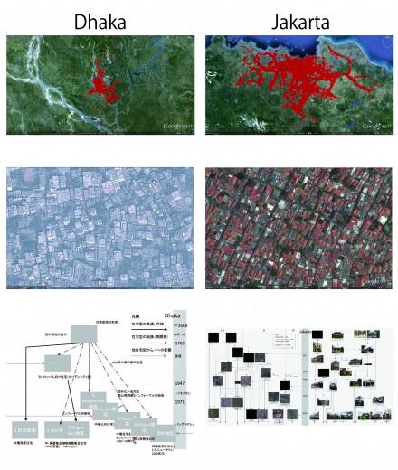 メガ都市のグローバルな連環:居住環境類型から見る(2)