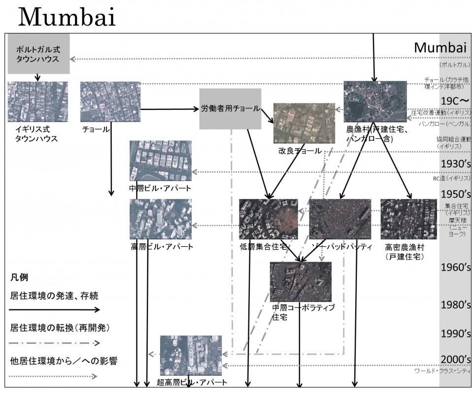 メガ都市における居住環境の歴史的変容とその今日的動態(ムンバイ、カイロ)
