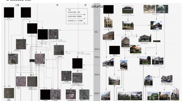 メガ都市における居住環境の歴史的変容とその今日的動態(ジャカルタ)
