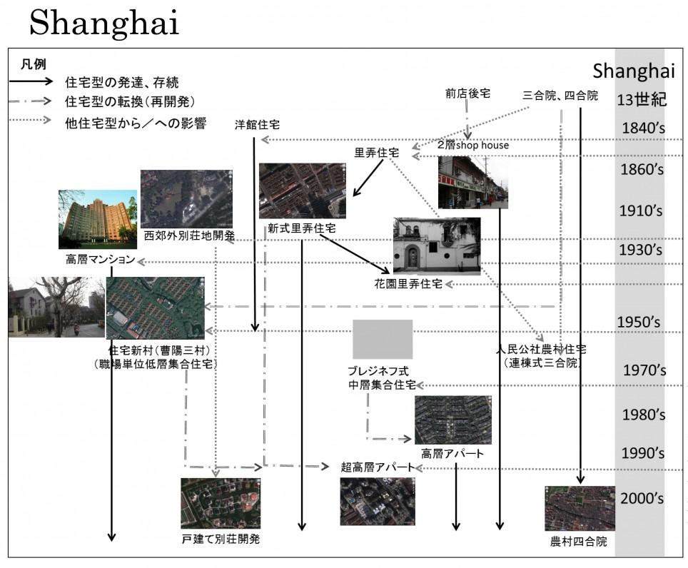 メガ都市における居住環境の歴史的変容とその今日的動態(上海、ニューヨーク)